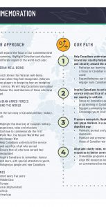 This graphic outlines VAC's 10-year plan for the future of remembrance and recognition in Canada. SUBMITTED.